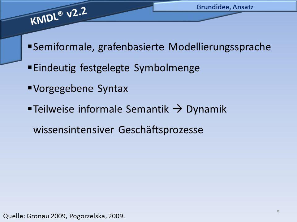 Semiformale, grafenbasierte Modellierungssprache