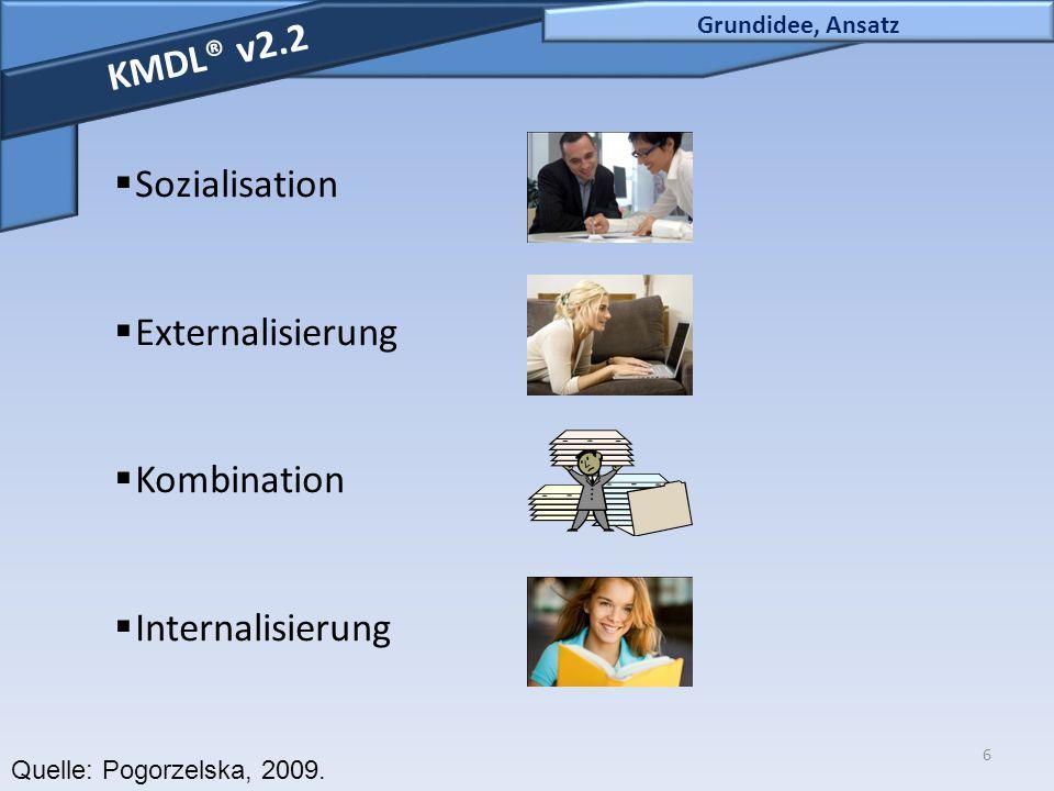 KMDL® v2.2 Sozialisation Externalisierung Kombination Internalisierung