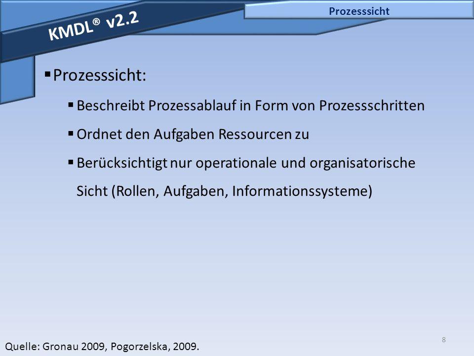 Prozesssicht KMDL® v2.2. Prozesssicht: Beschreibt Prozessablauf in Form von Prozessschritten. Ordnet den Aufgaben Ressourcen zu.