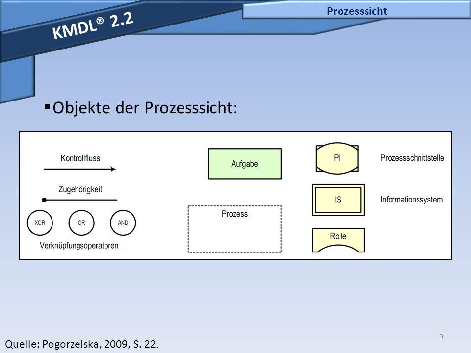Objekte der Prozesssicht: