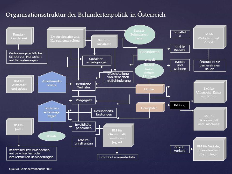Organisationsstruktur der Behindertenpolitik in Österreich