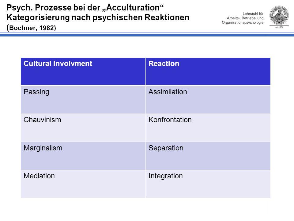 """Psych. Prozesse bei der """"Acculturation Kategorisierung nach psychischen Reaktionen (Bochner, 1982)"""