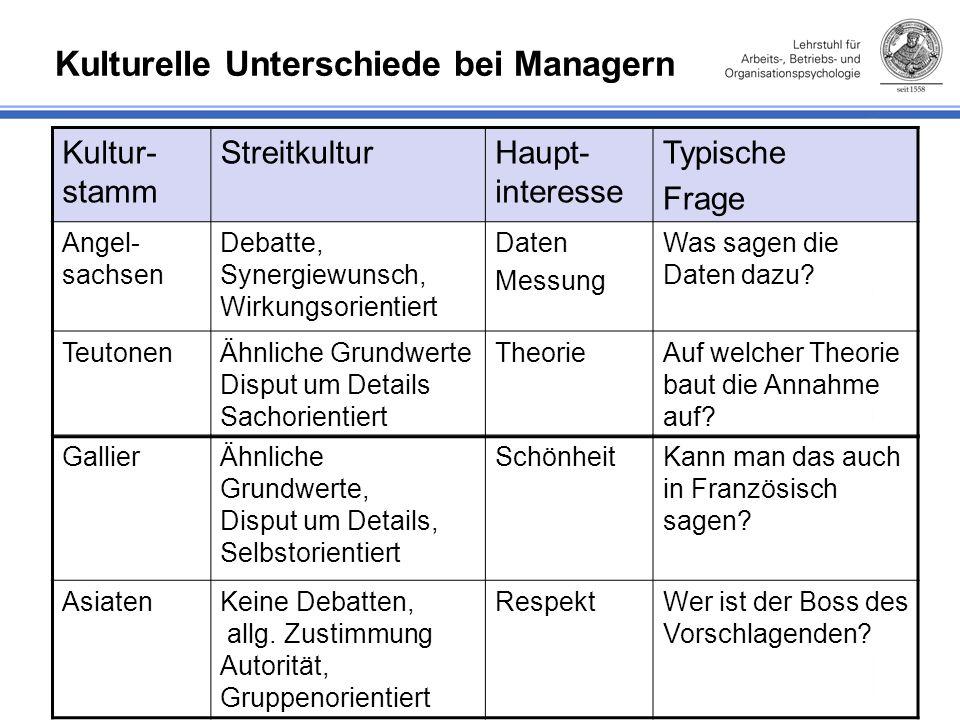 Kulturelle Unterschiede bei Managern