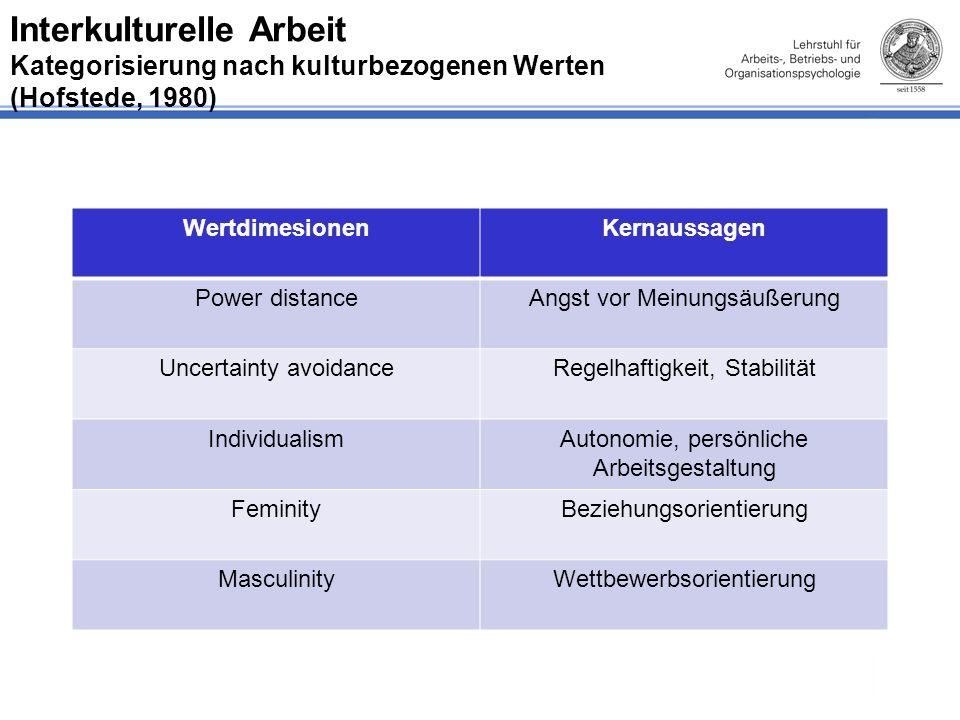 Interkulturelle Arbeit Kategorisierung nach kulturbezogenen Werten (Hofstede, 1980)