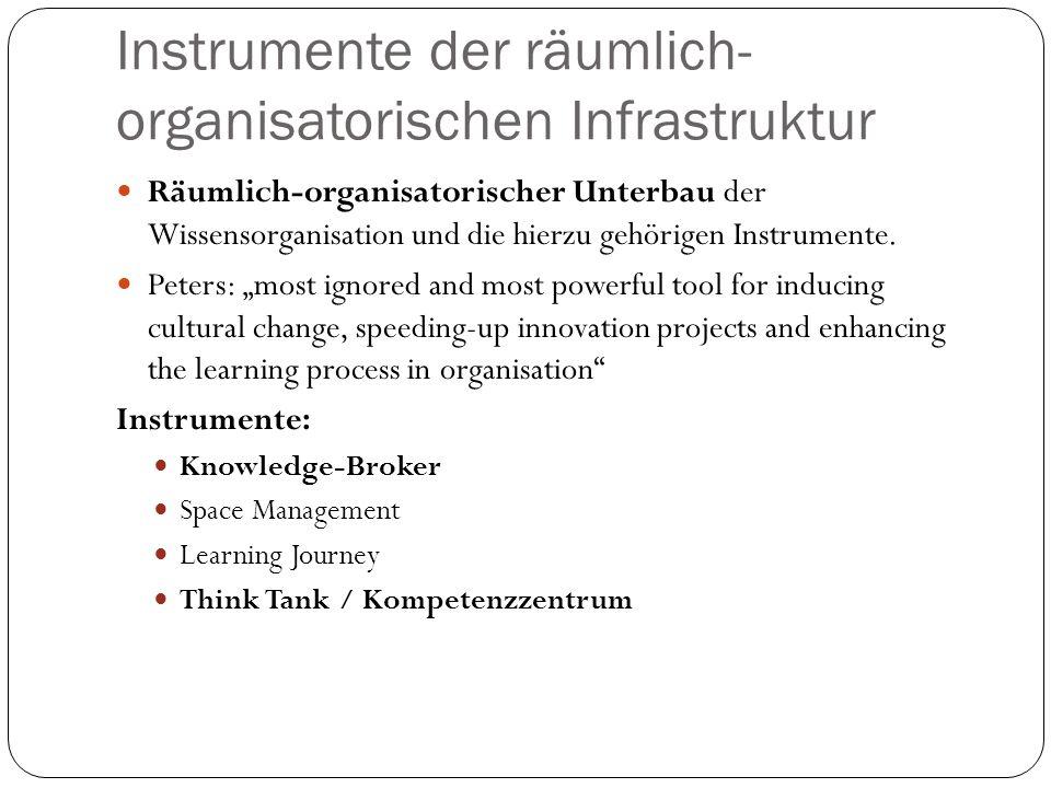 Instrumente der räumlich-organisatorischen Infrastruktur