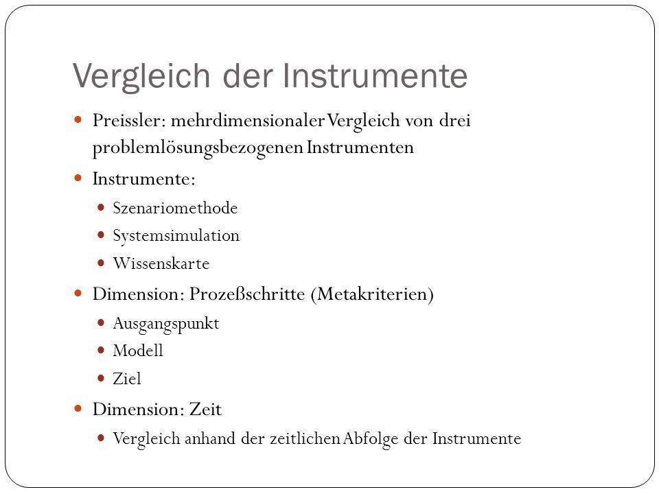 Vergleich der Instrumente
