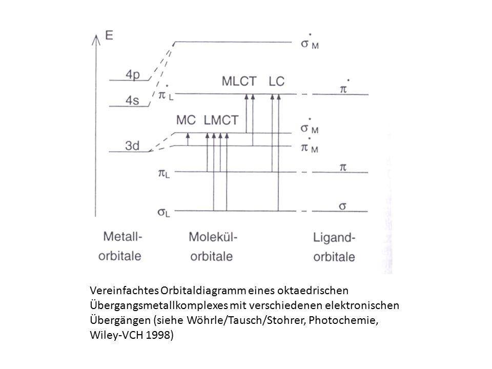 Vereinfachtes Orbitaldiagramm eines oktaedrischen Übergangsmetallkomplexes mit verschiedenen elektronischen Übergängen (siehe Wöhrle/Tausch/Stohrer, Photochemie, Wiley-VCH 1998)