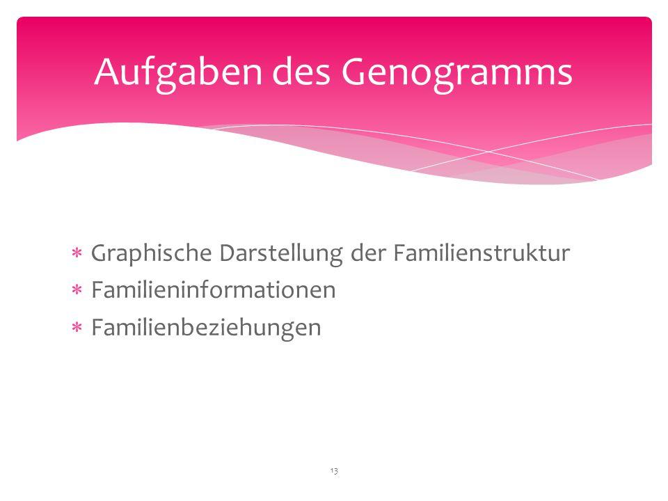 Aufgaben des Genogramms