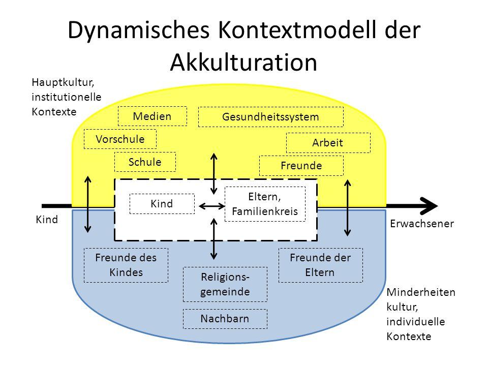 Dynamisches Kontextmodell der Akkulturation