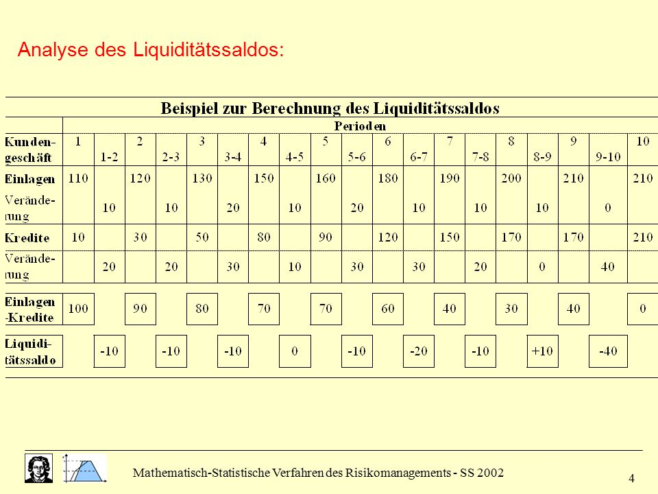 Analyse des Liquiditätssaldos: