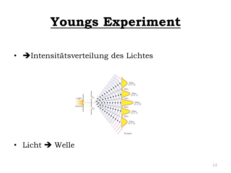 Youngs Experiment Intensitätsverteilung des Lichtes Licht  Welle