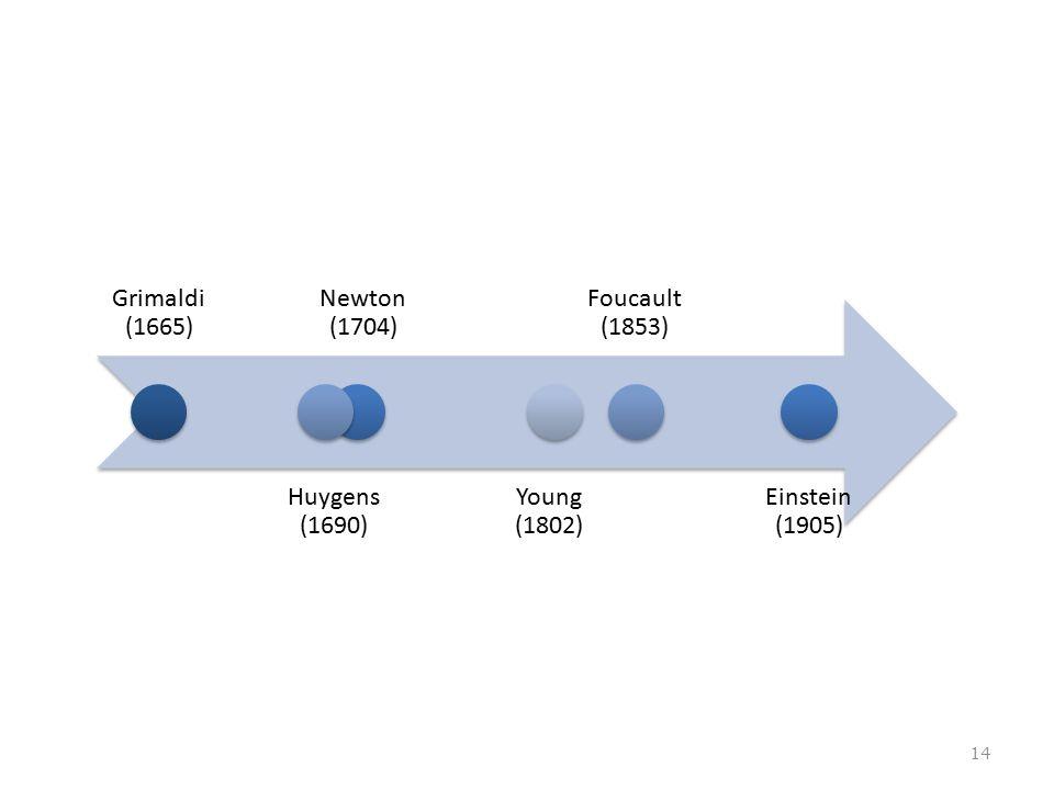 Grimaldi (1665) Huygens (1690) Newton (1704) Young (1802) Foucault (1853) Einstein (1905)