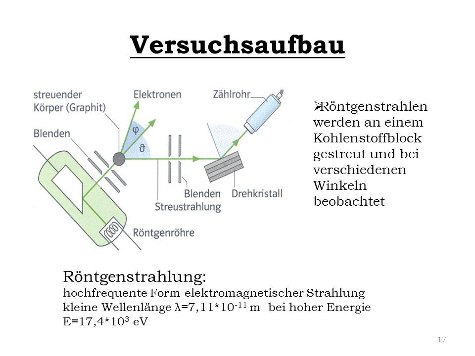 Versuchsaufbau Röntgenstrahlung: