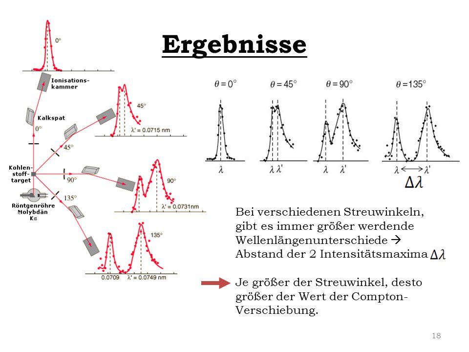 Ergebnisse Bei verschiedenen Streuwinkeln, gibt es immer größer werdende Wellenlängenunterschiede  Abstand der 2 Intensitätsmaxima.