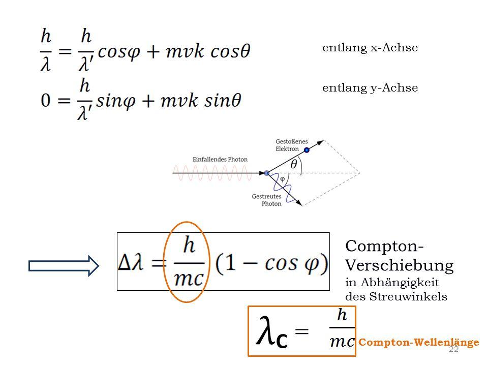 λ = C Compton-Verschiebung entlang x-Achse entlang y-Achse