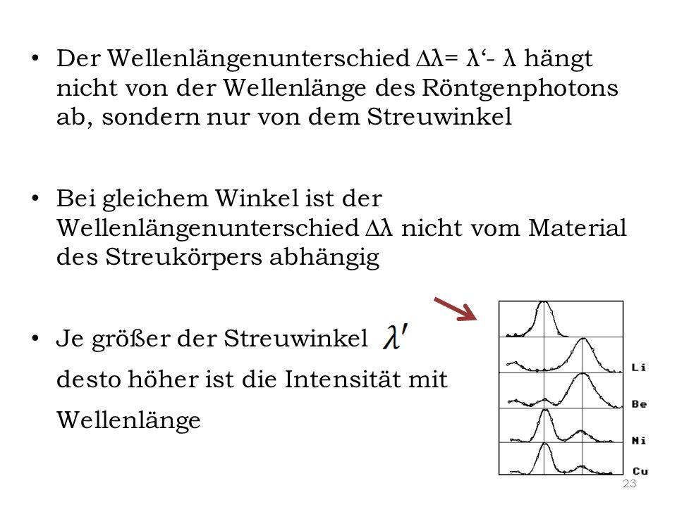 Der Wellenlängenunterschied ∆λ= λ'- λ hängt nicht von der Wellenlänge des Röntgenphotons ab, sondern nur von dem Streuwinkel