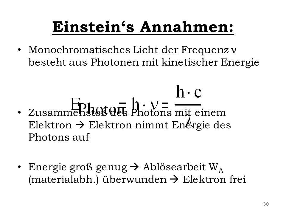 Einstein's Annahmen: Monochromatisches Licht der Frequenz ν besteht aus Photonen mit kinetischer Energie.