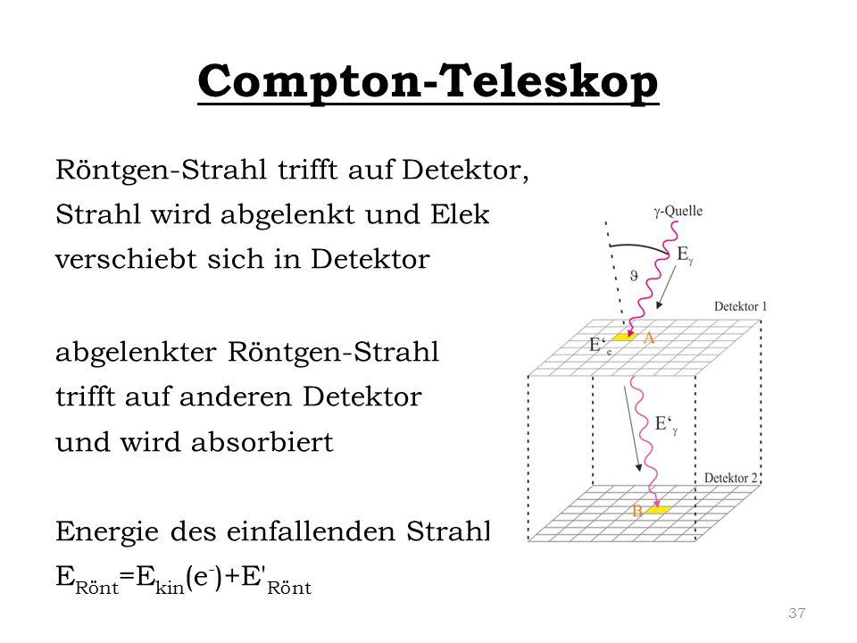 Compton-Teleskop Röntgen-Strahl trifft auf Detektor,