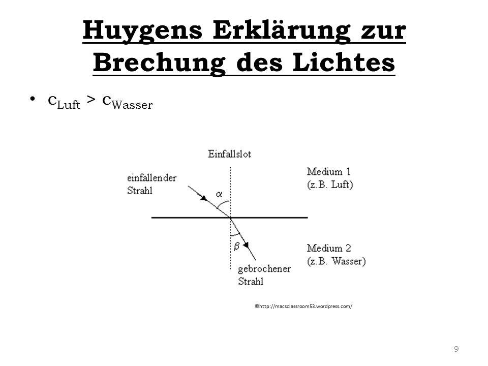 Huygens Erklärung zur Brechung des Lichtes