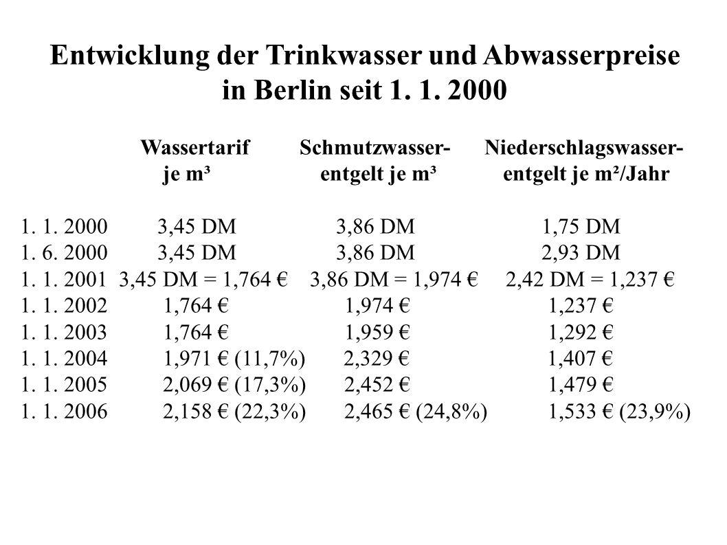 Entwicklung der Trinkwasser und Abwasserpreise
