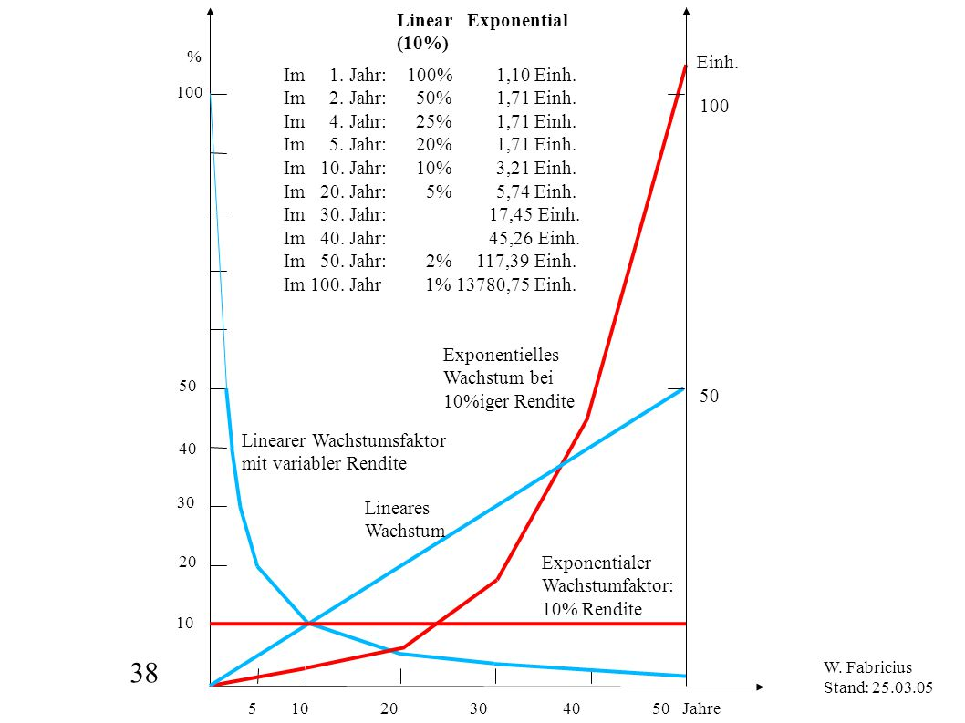 38 5 10 20 30 40 50 Jahre Linear Exponential (10%) Einh.