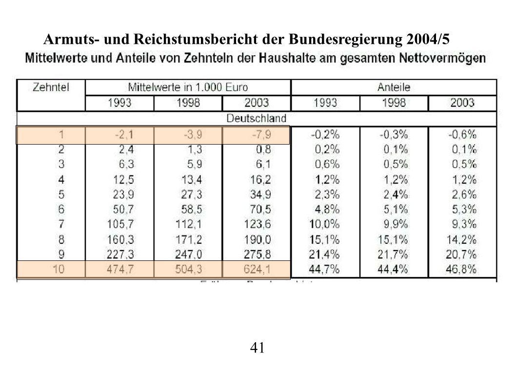 Armuts- und Reichstumsbericht der Bundesregierung 2004/5
