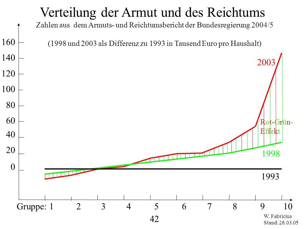 Verteilung der Armut und des Reichtums
