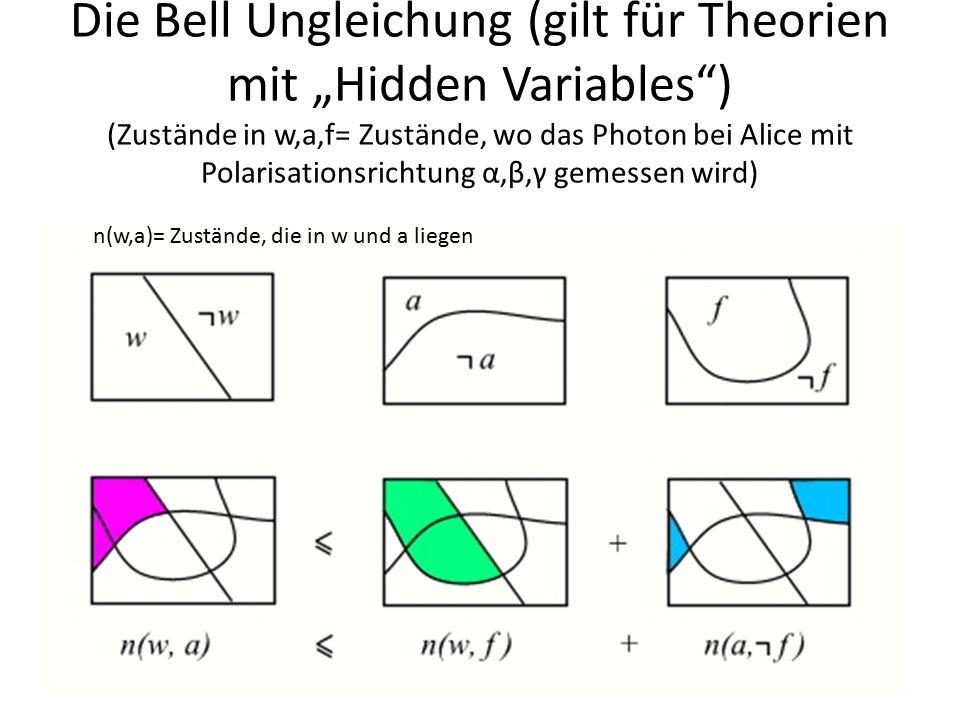 """Die Bell Ungleichung (gilt für Theorien mit """"Hidden Variables ) (Zustände in w,a,f= Zustände, wo das Photon bei Alice mit Polarisationsrichtung α,β,γ gemessen wird)"""