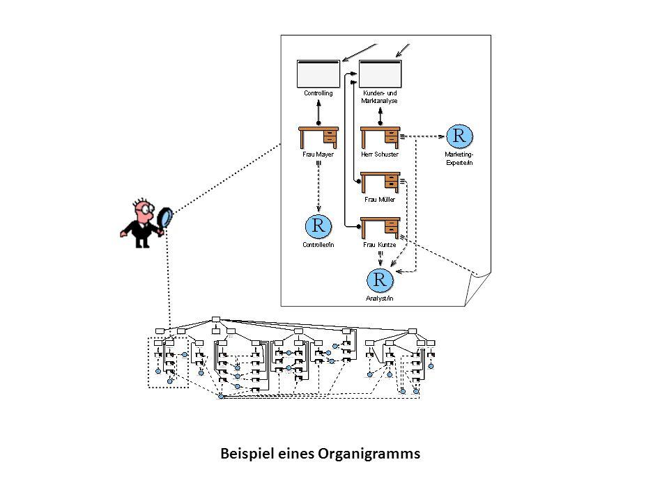 Beispiel eines Organigramms