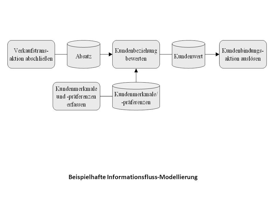 Beispielhafte Informationsfluss-Modellierung