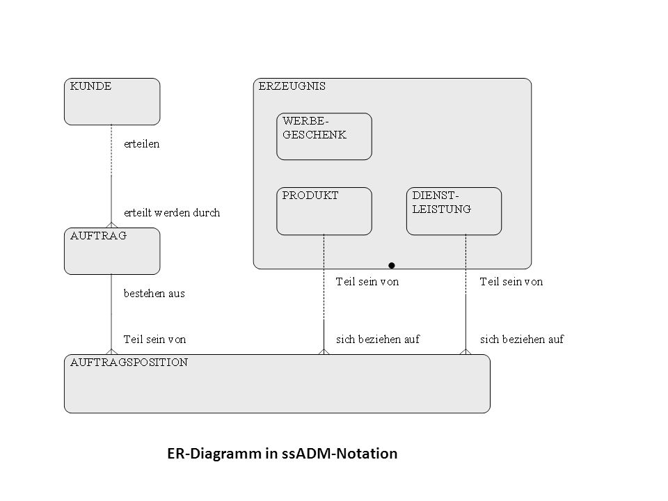 ER-Diagramm in ssADM-Notation