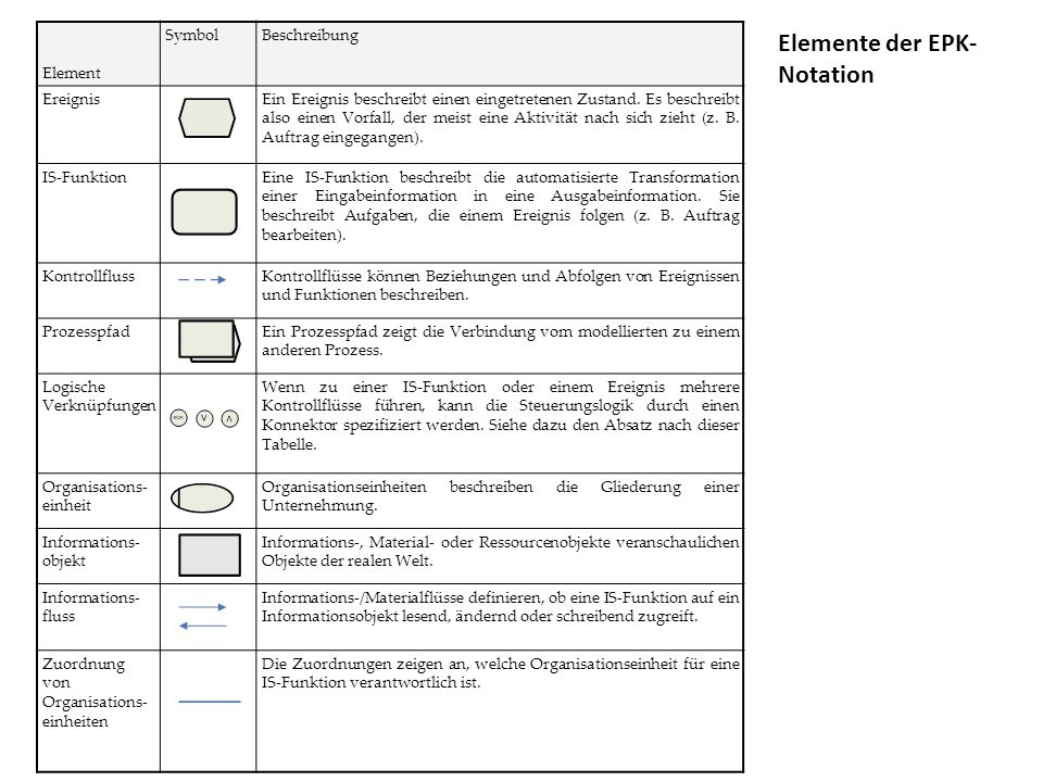 Elemente der EPK-Notation