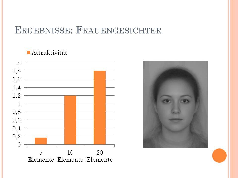Ergebnisse: Frauengesichter