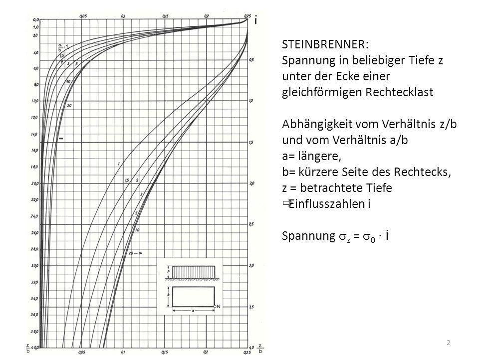 STEINBRENNER: Spannung in beliebiger Tiefe z. unter der Ecke einer gleichförmigen Rechtecklast.