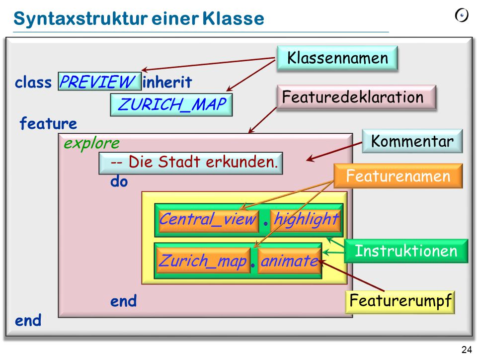Syntaxstruktur einer Klasse