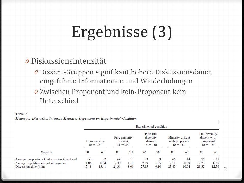 Ergebnisse (3) Diskussionsintensität