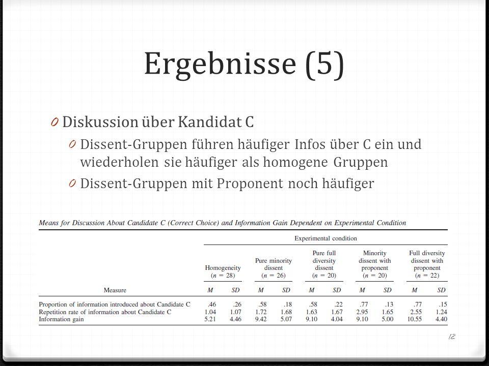 Ergebnisse (5) Diskussion über Kandidat C