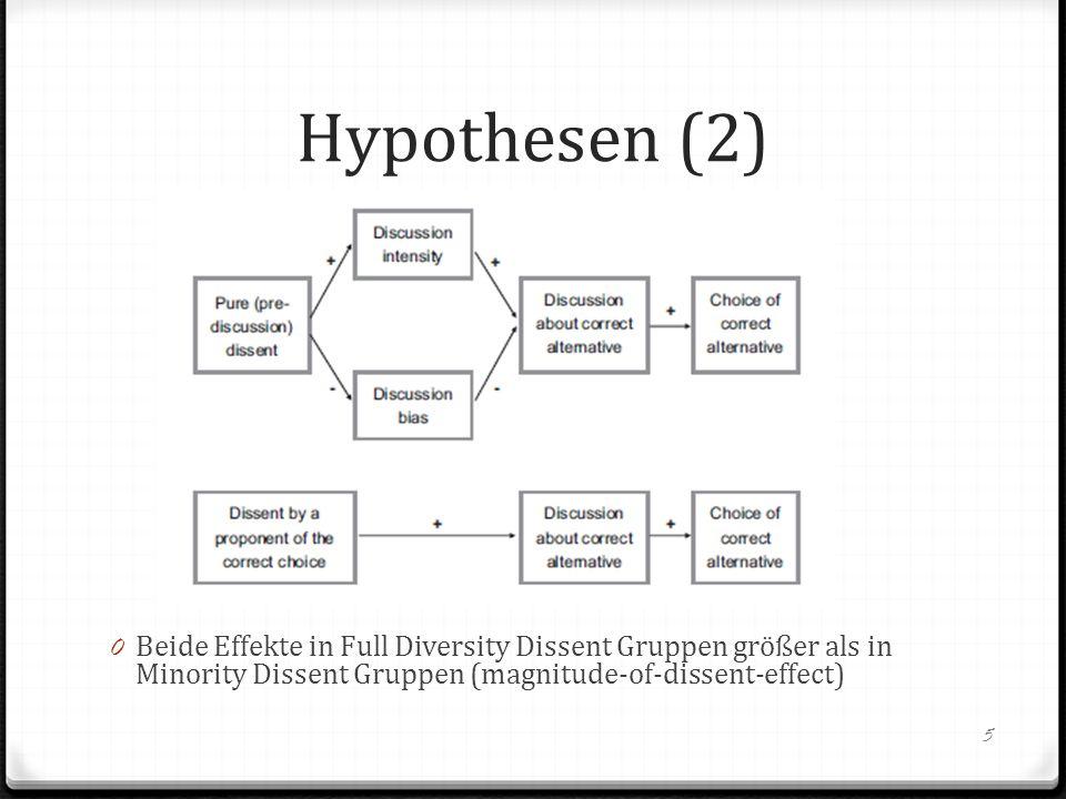Hypothesen (2) Beide Effekte in Full Diversity Dissent Gruppen größer als in Minority Dissent Gruppen (magnitude-of-dissent-effect)
