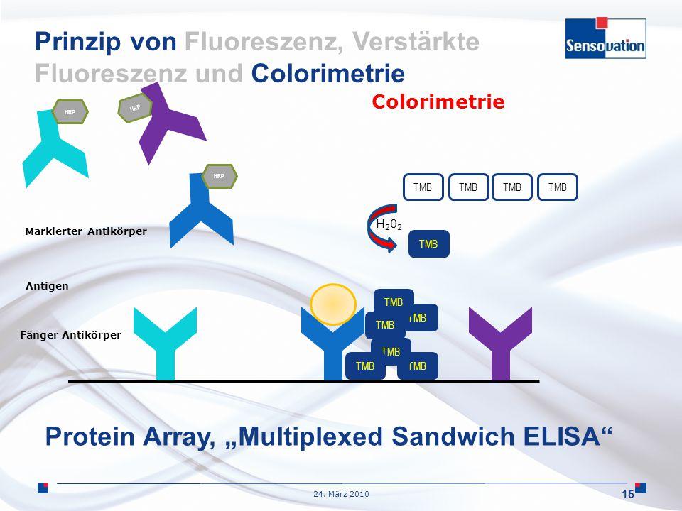 Prinzip von Fluoreszenz, Verstärkte Fluoreszenz und Colorimetrie