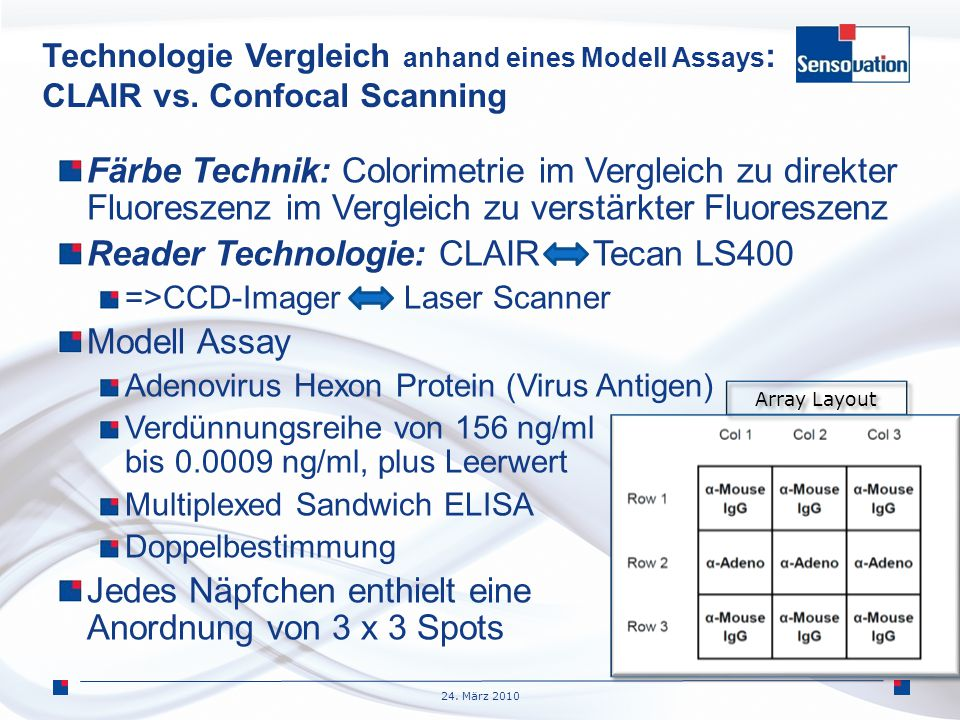 Reader Technologie: CLAIR Tecan LS400 Modell Assay