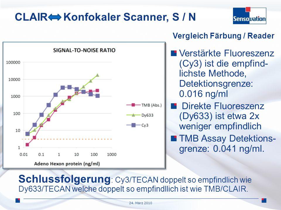 CLAIR Konfokaler Scanner, S / N