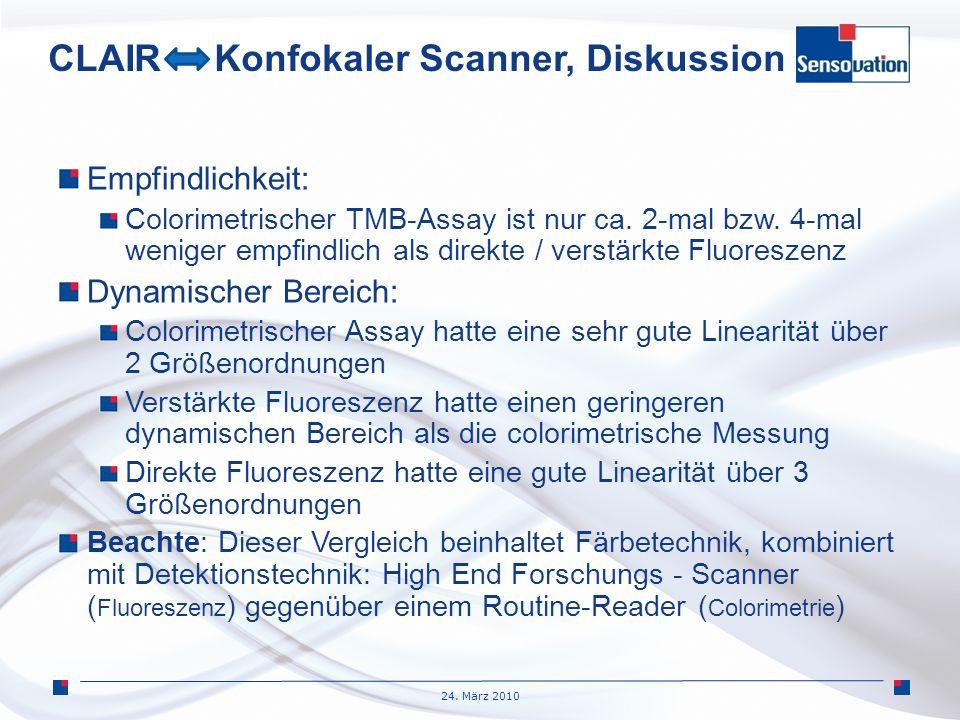 CLAIR Konfokaler Scanner, Diskussion