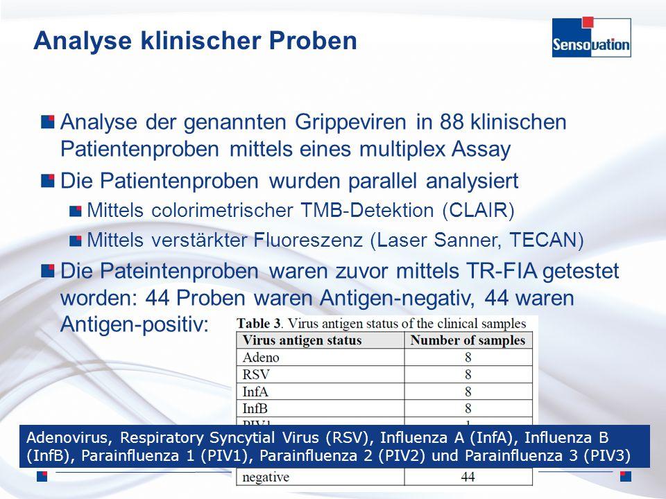 Analyse klinischer Proben