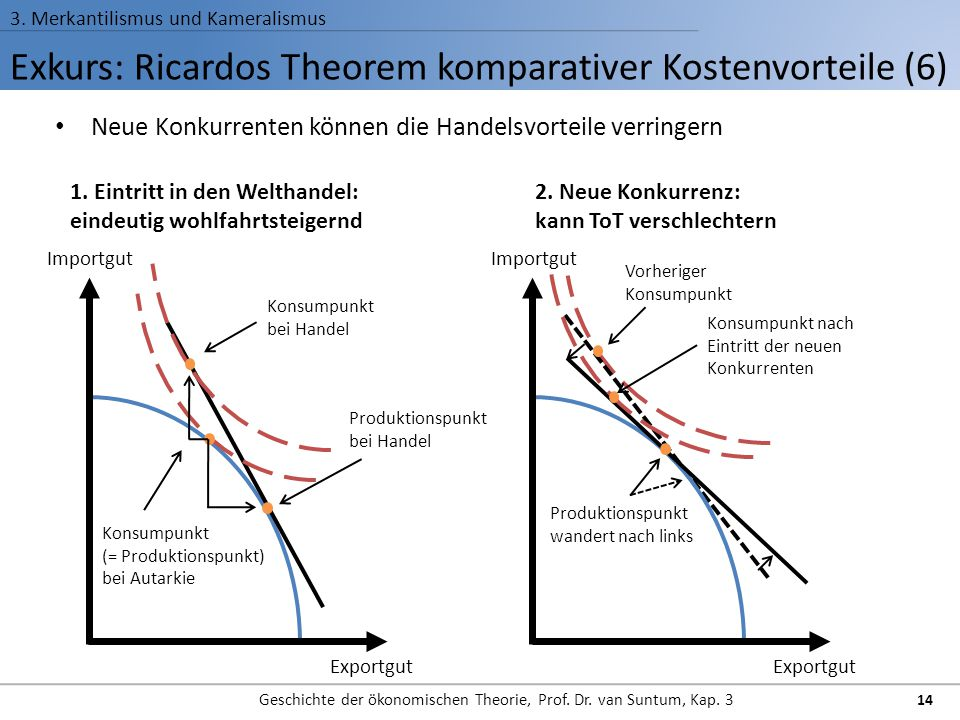 Exkurs: Ricardos Theorem komparativer Kostenvorteile (6)