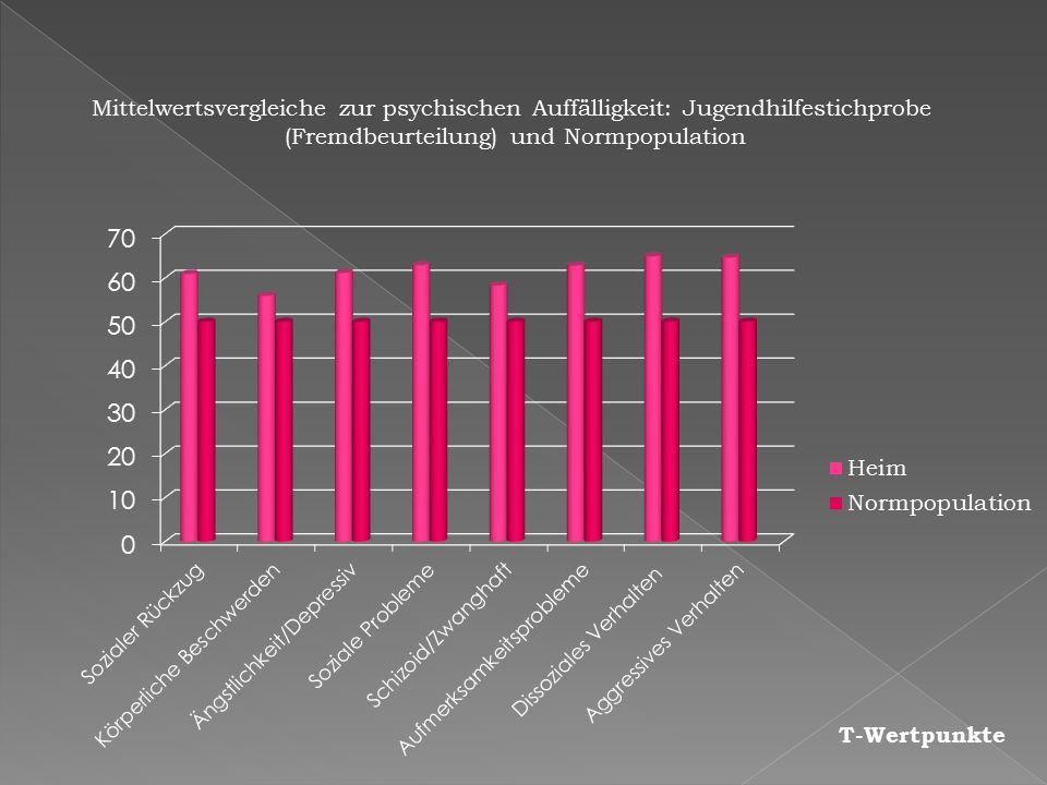(Fremdbeurteilung) und Normpopulation