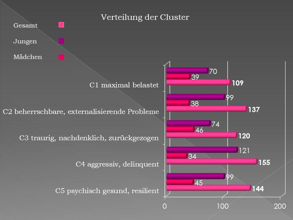 Verteilung der Cluster