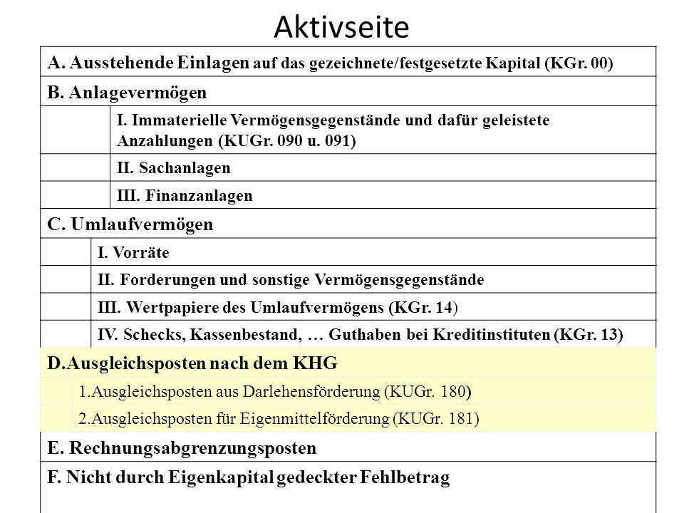 Aktivseite A. Ausstehende Einlagen auf das gezeichnete/festgesetzte Kapital (KGr. 00) B. Anlagevermögen.