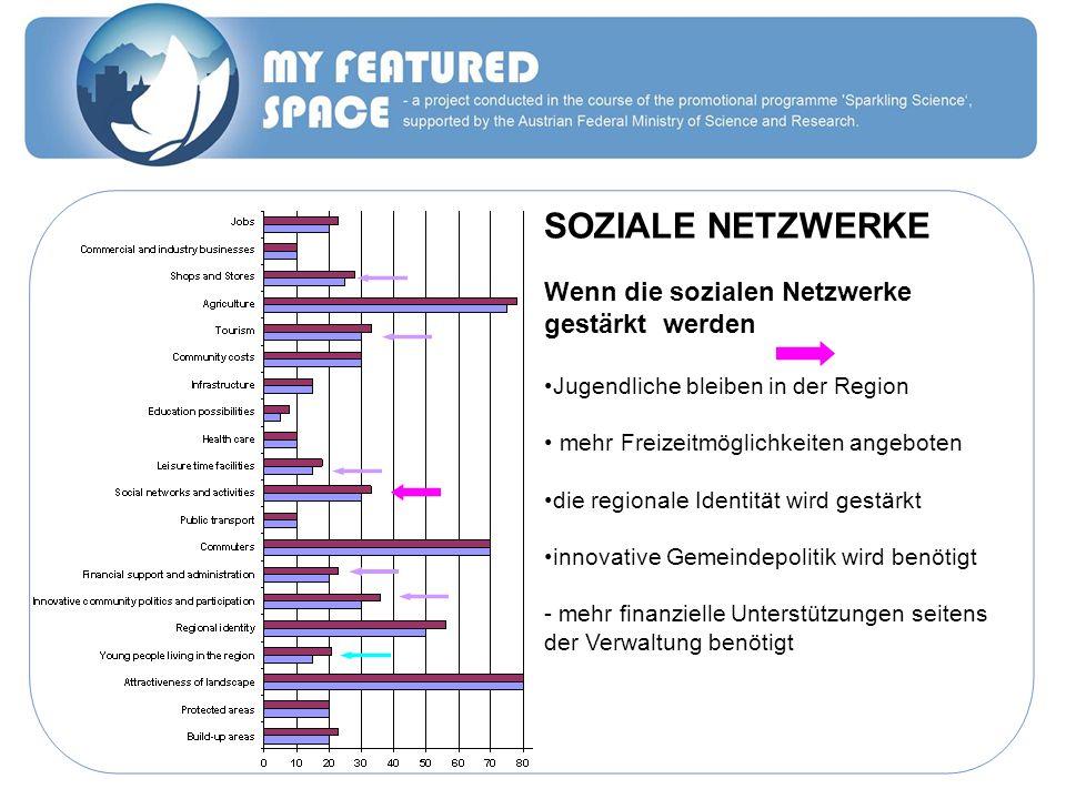 SOZIALE NETZWERKE Wenn die sozialen Netzwerke gestärkt werden