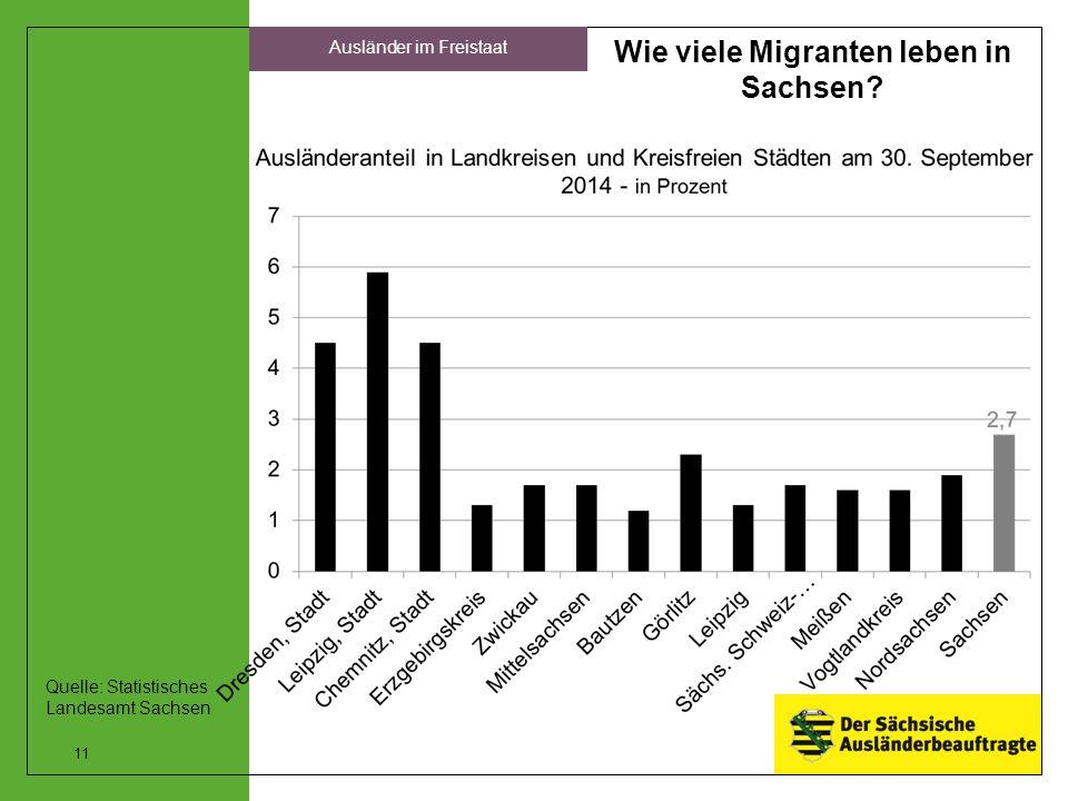 Wie viele Migranten leben in Sachsen