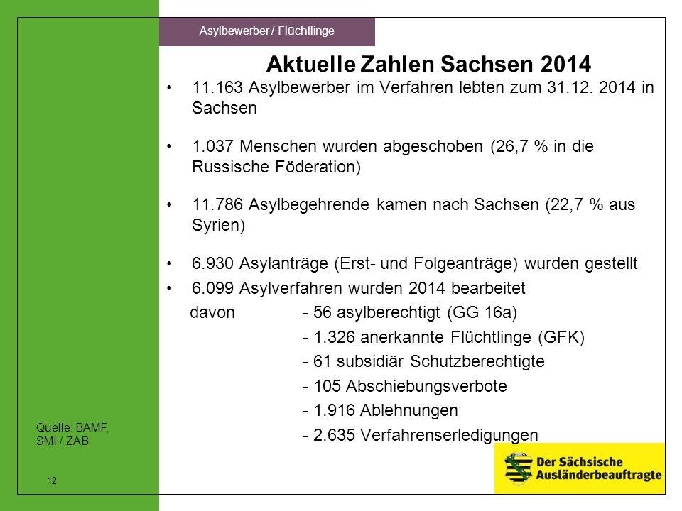 Aktuelle Zahlen Sachsen 2014